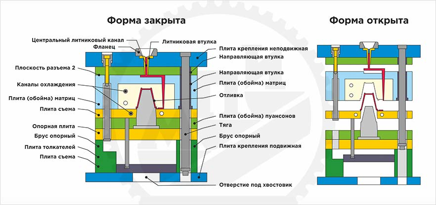 Схема устройства пресс-формы в разрезе   МПИ